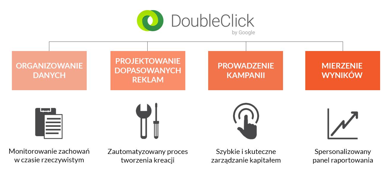 doubleclick_ORANGEJUICE