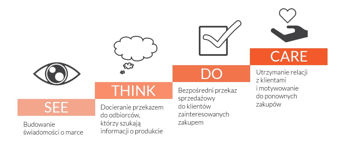 strategia_see-think-do-care_ORANGEJUICE